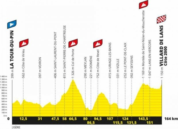 Tour De France 2020 Route Map Stages Live Tv Coverage And All You Need To Know Cyclist